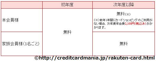 2009年楽天カードの年会費有料化概要