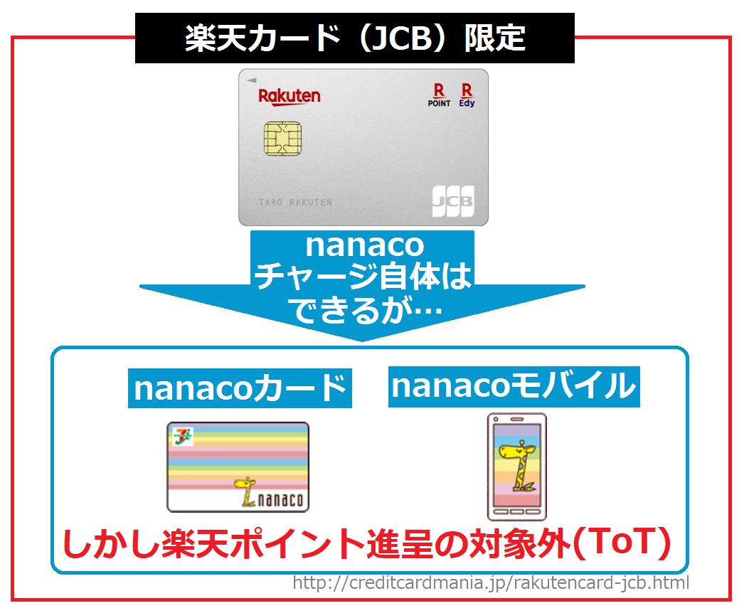 楽天カード(JCB)限定でnanacoチャージできるが、楽天ポイントは1ポイントも付かない