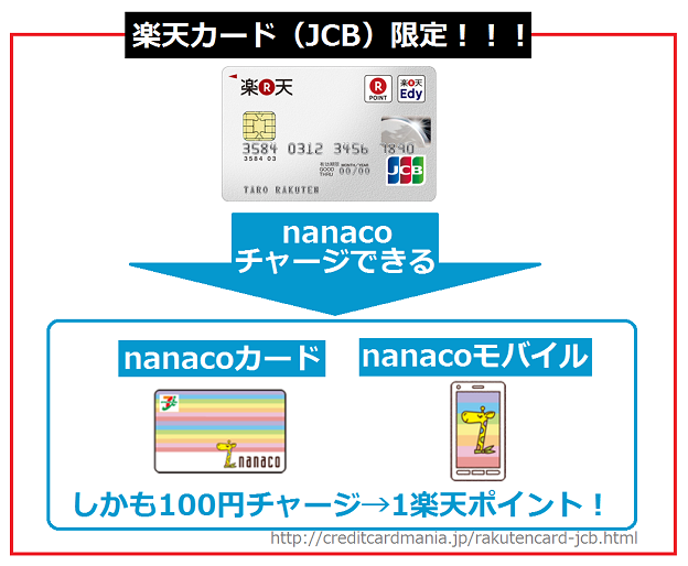 楽天カード(JCB)限定でnanacoチャージできる