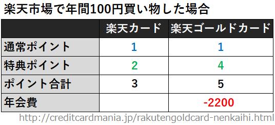 楽天市場で年間100円買い物した場合の楽天ゴールドカードと楽天カードのポイントと年会費の比較一覧表