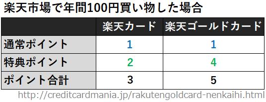 楽天市場で年間100円買い物した場合の楽天ゴールドカードと楽天カードのポイントの比較一覧表