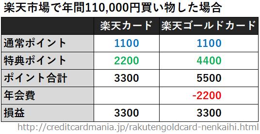 楽天市場で年間110,000円買い物した場合の楽天ゴールドカードと楽天カードのポイントと年会費の比較(損益計算)一覧表