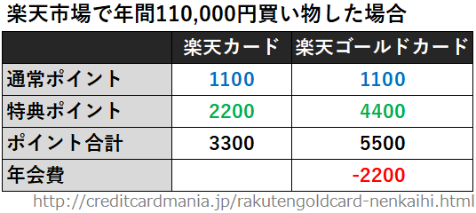 楽天市場で年間108,000円買い物した場合の楽天ゴールドカードと楽天カードのポイントと年会費の比較一覧表
