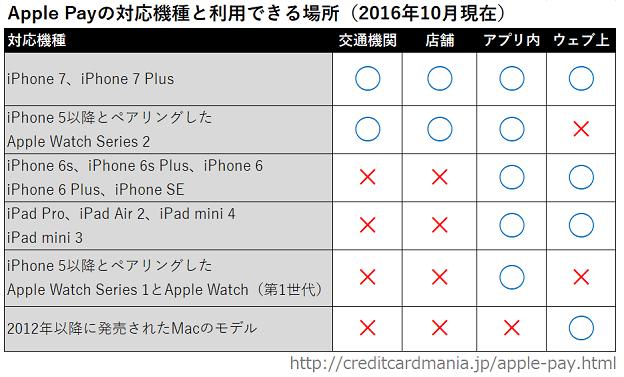 Apple Pay対応のApple製品と場所