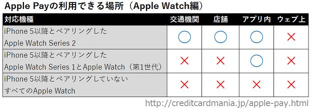 Apple Payが利用できるApple Watchと場所