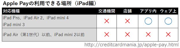 Apple Payが利用できるiPadと場所