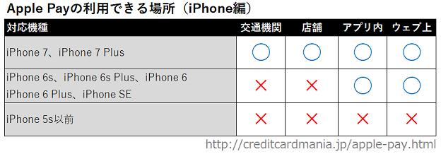Apple Payが利用できるiPhoneと場所