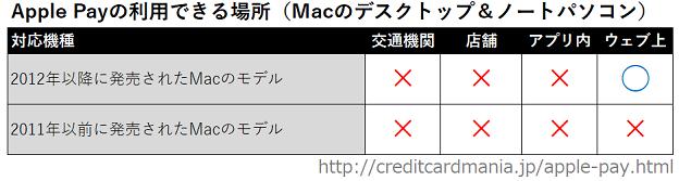 Apple Payが利用できるMacと場所