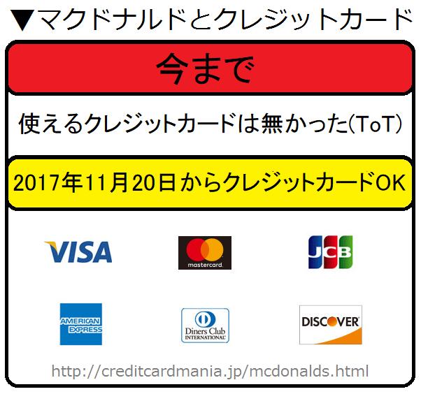 マクドナルドと使えるクレジットカード一覧