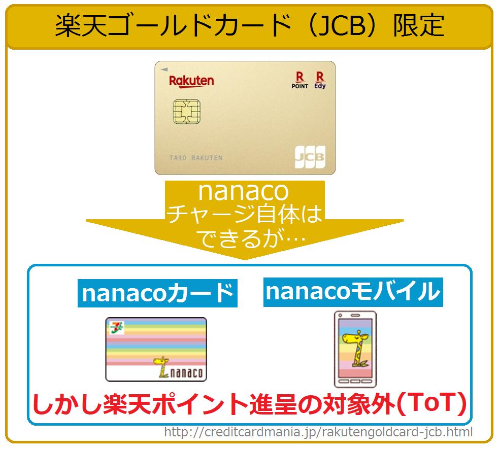 楽天ゴールドカード(JCB)限定でnanacoチャージできるが、楽天ポイントは1ポイントも付かない