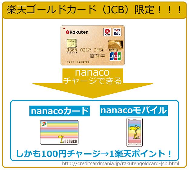 楽天ゴールドカード(JCB)だけnanacoチャージでき楽天ポイントも貯まる