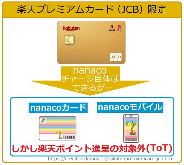 楽天プラチナカード(JCB)限定でnanacoチャージできるが、楽天ポイントは1ポイントも付かない