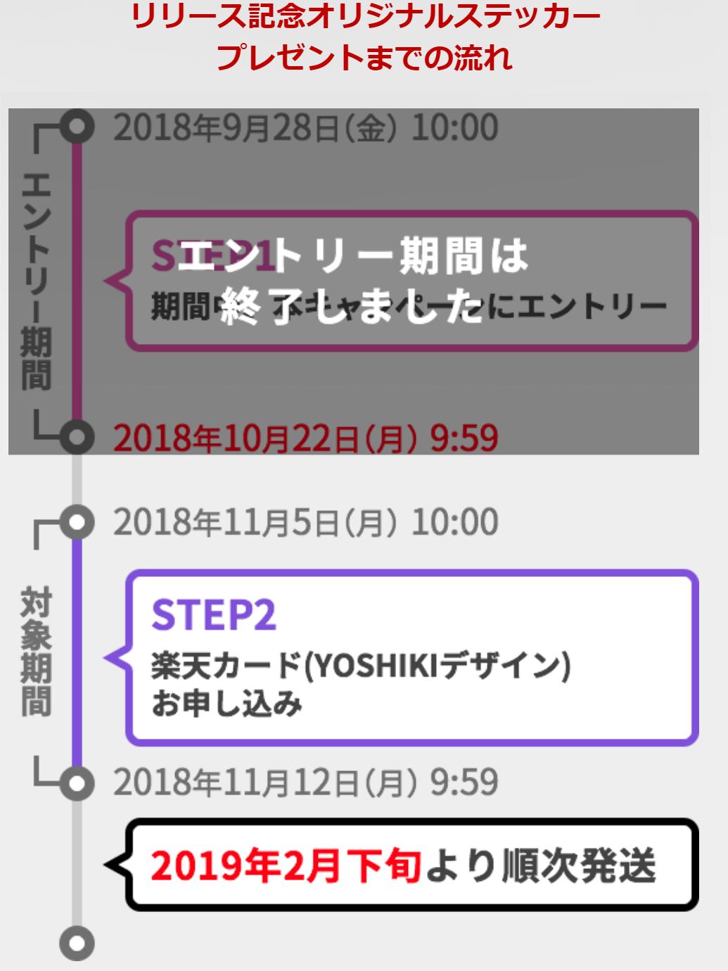 楽天カード(YOSHIKI)の新規入会キャンペーンのスケジュール