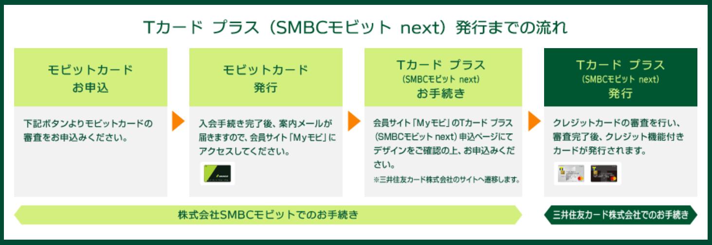 モビットカードの発行からSMBCモビットnextの発行までの流れプロセス