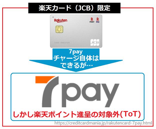 楽天カード(JCB)限定で7payチャージできるが、楽天ポイントは1ポイントも付かない
