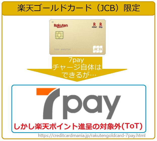 楽天ゴールドカード(JCB)限定で7payチャージできるが、楽天ポイントは1ポイントも付かない